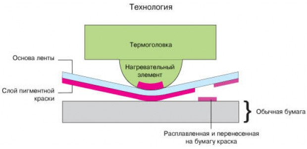Замена термоголовок