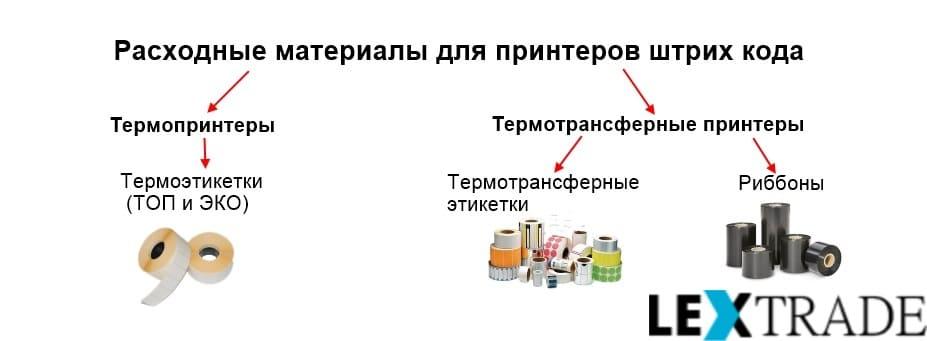 Расходные материалы для принтеров штрихкодов